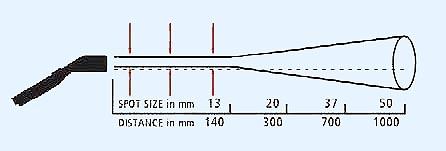 Отношение расстояния к диаметру измеряемого пятна